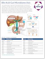 Cayman Bile Acid-Gut Microbiome Axis