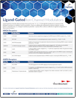 Ligand Gated Ion Channel Modulators